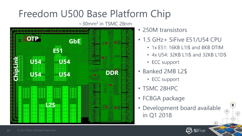 SiFive Announces RISC-V SoC | Hackaday