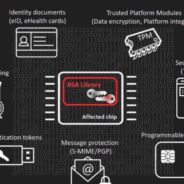 Bad RSA Library Leaves Millions Of Keys Vulnerable | Hackaday