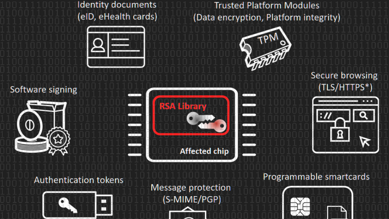 Bad RSA Library Leaves Millions Of Keys Vulnerable | Hackaday