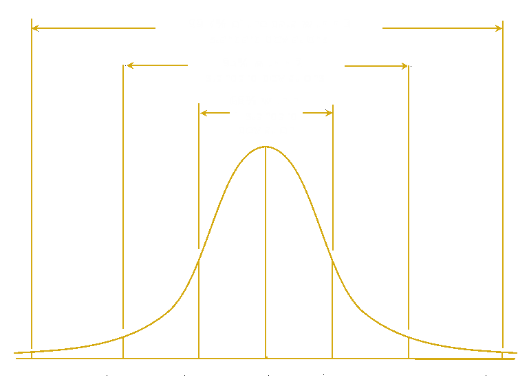 Statistics And Hacking: An Introduction To Hypothesis