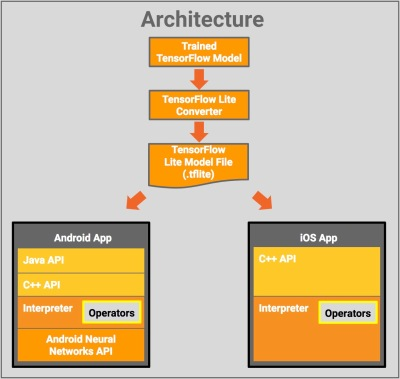 TensorFlow Lite architecture