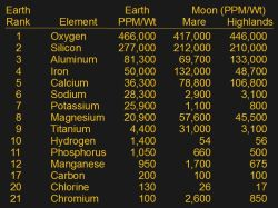 Earth and lunar crustal compositions