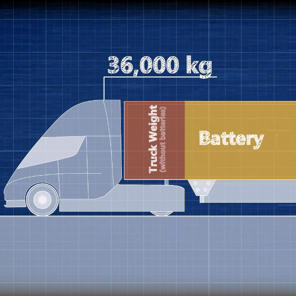 How Much Of A Battery Pack Does Your Electric Car Need