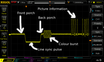 An annotated capture of a composite video line sync pulse.