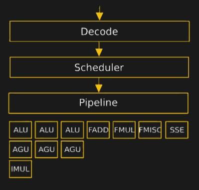 34C3: Hacking Into A CPU's Microcode | Hackaday