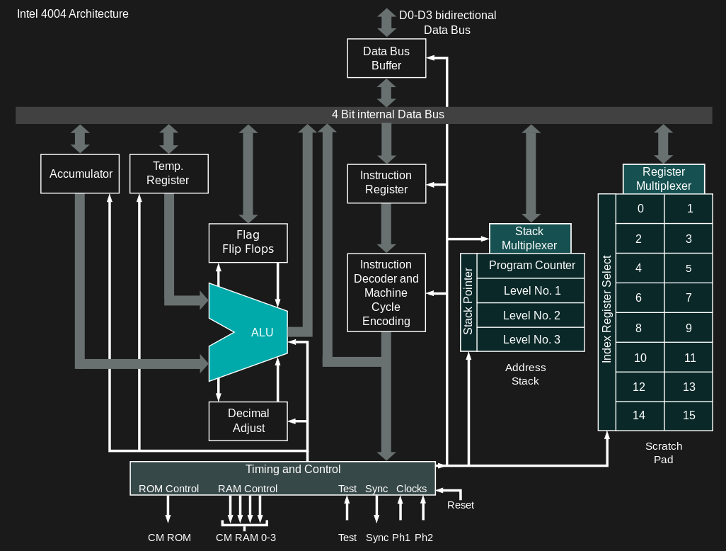 Inventing The Microprocessor: The Intel 4004 | Hackaday