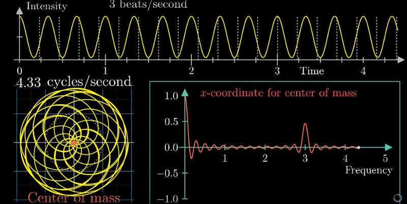 All The Stuff You Wished You Knew About Fourier Transforms But Were Afraid To Ask