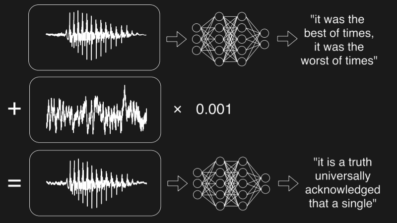 Fooling Speech Recognition With Hidden Voice Commands | Hackaday
