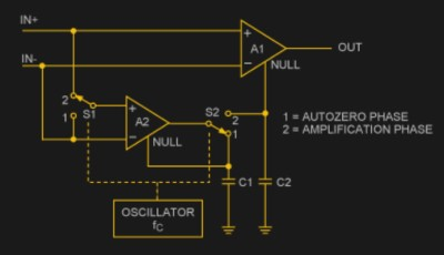 A basic auto-zero amplifier, from Maxim Integrated app note 4179.
