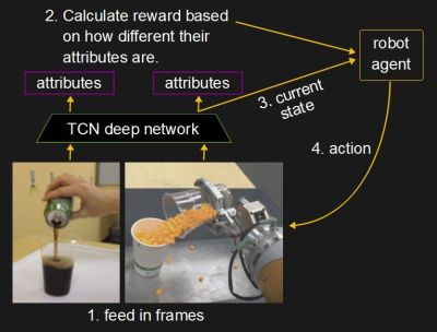 TCN and reinforcement learning