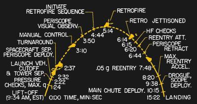Alan Shepard's trajectory