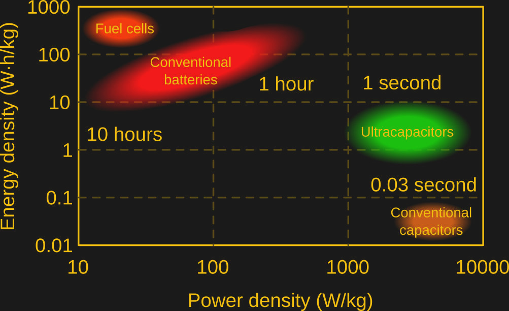 Building A Portable Solar Powered Spot Welder: Charging