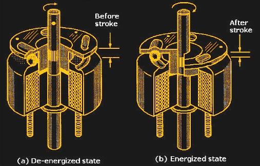 Mechanisms: Solenoids | Hackaday