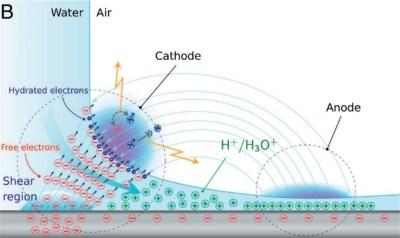 How a waterjet plasma works