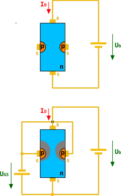 A diagram of an n-channel JFET. As the negative gate voltage on the p-type silicon decreases in the lower diagram, its electric field restricts the area through which electrons can flow in the n-type channel. Chtaube,(CC BY-SA 2.0 DE)