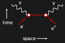 Feynman diagram: Space-time vectors for electron-positron annihilation