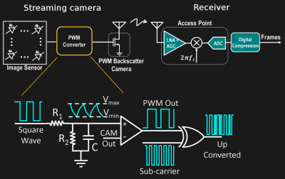 Battery-free camera design approach