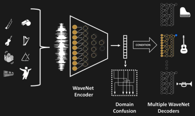 Universal music translator architecture