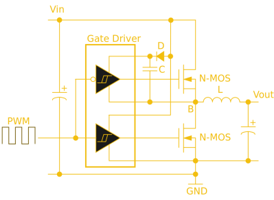 This half-bridge power MOSFET driver circuit uses a specialist gate driver IC with a pair of Schmidt buffers to deliver the initial surge required for a fast-turn-on time. Wdwd (CC BY 3.0).