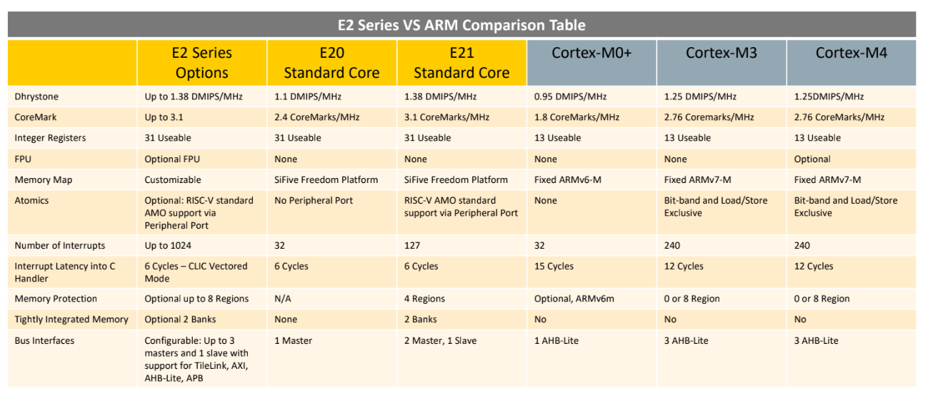 SiFive Releases Smaller, Lower Power RISC-V Cores | Hackaday
