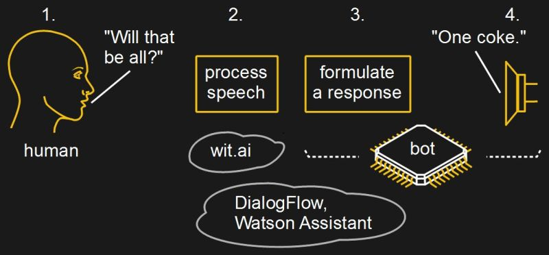 Make A Natural Language Phone Bot Like Google's Duplex AI | Hackaday