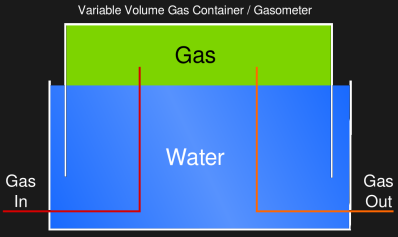 How a gasometer works