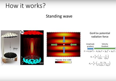 Explaining the standing wave produced by an ultrasonic array.