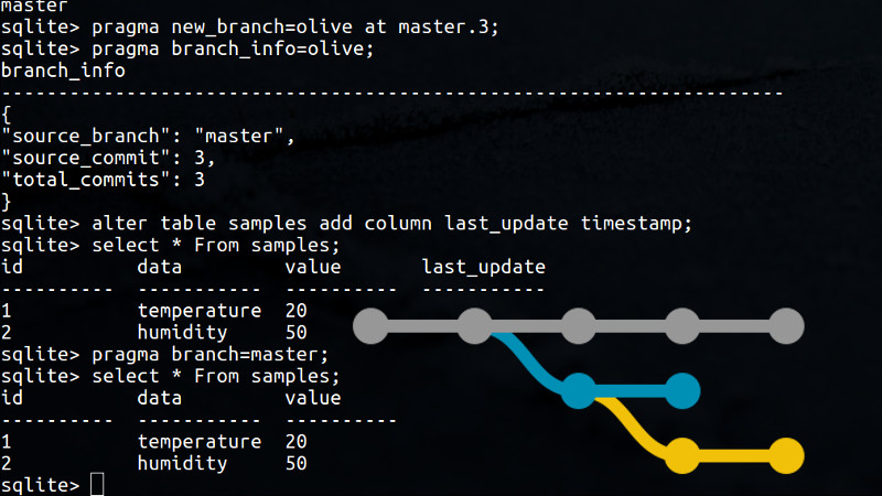 Branch Out Your SQLite Database With LiteTree | Hackaday