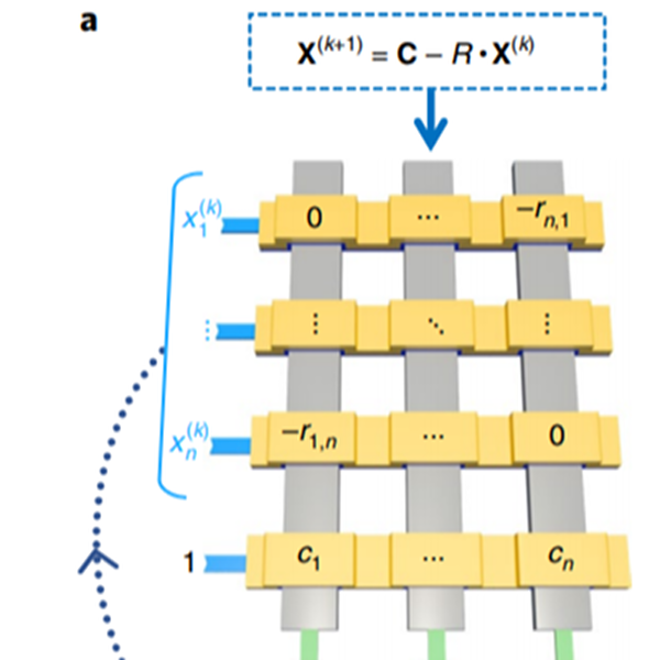 Memristors On A Chip Solve Partial Differential Equations