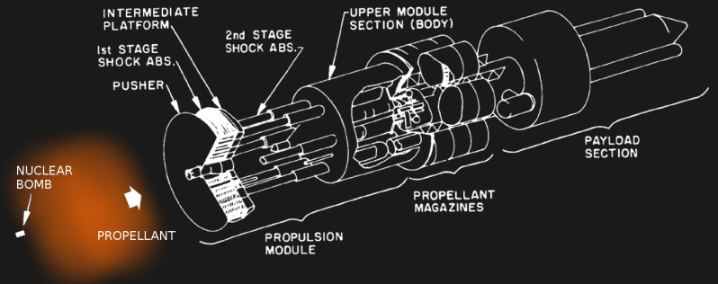 Project Orion spacecraft configuration