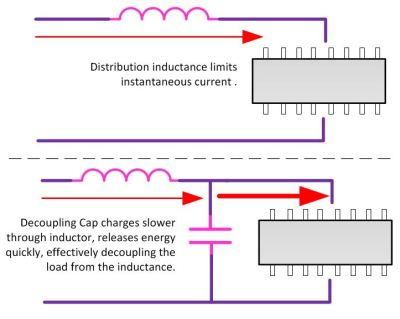Decoupling Load from Inductance