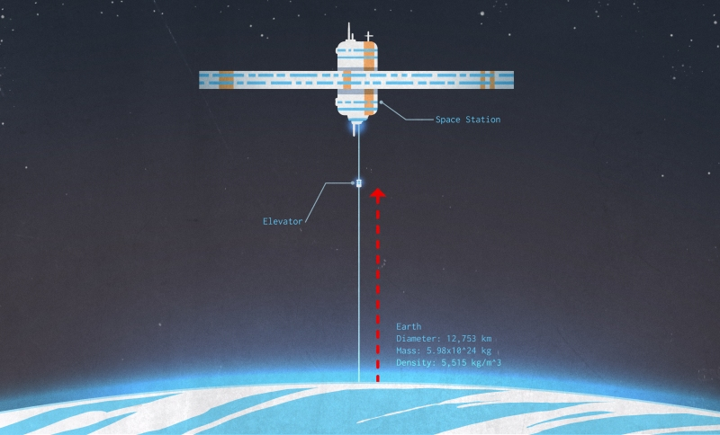 One Small Step For A Space Elevator | Hackaday