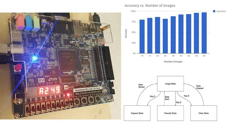 Quick Face Recognition With An FPGA   Hackaday