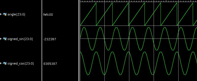 CORDIC Brings Math To FPGA Designs | Hackaday