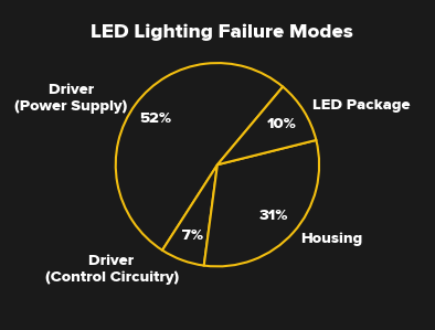 [DIAGRAM_1CA]  What Happened To The 100,000-Hour LED Bulbs? | Hackaday | Led Light 12v Wiring Diagram Pro Burner |  | Hackaday