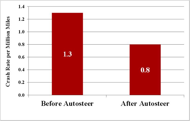 Does Tesla's Autosteer Make Cars Less Safe? | Hackaday