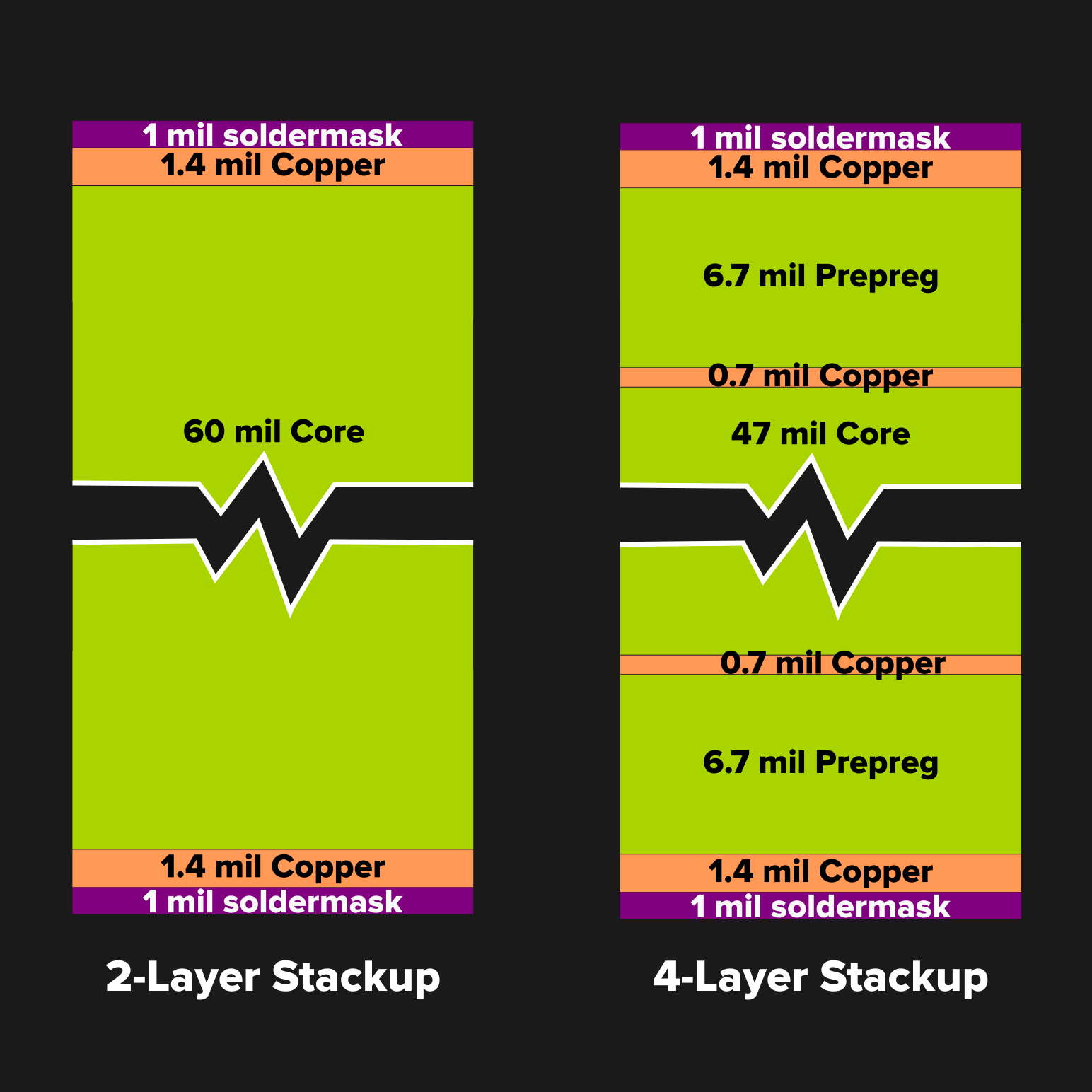 Stuck Designing Two Layer Pcbs Give Four Layers A Try Hackaday