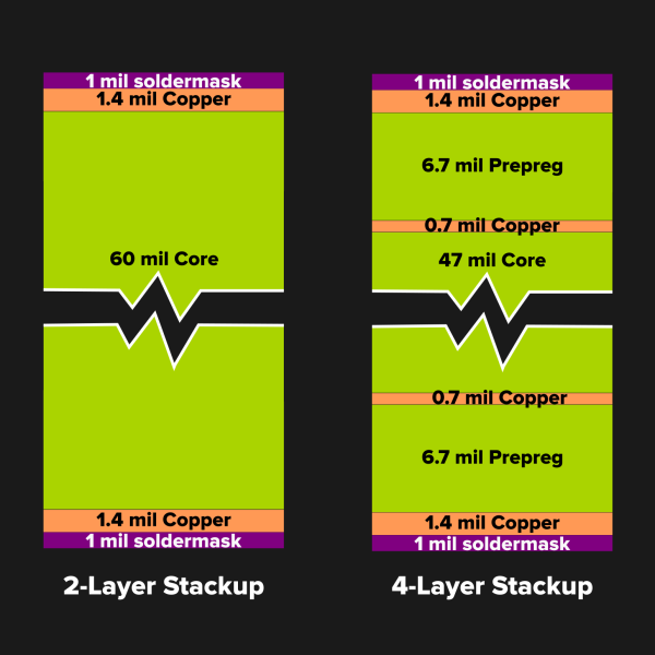 Stuck Designing Two-Layer PCBs? Give Four Layers A Try