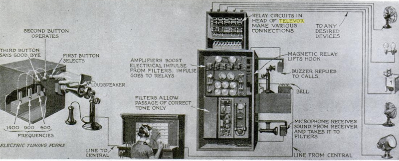 Televox: The Past's Robot Of The Future | Hackaday