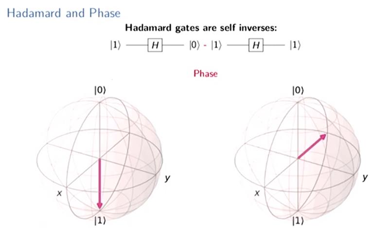 Quantum Computing With QISKit | Hackaday