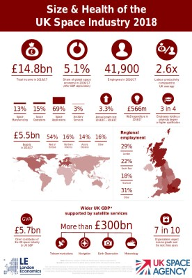 A glossy UK Government infographic talking up the British space business.