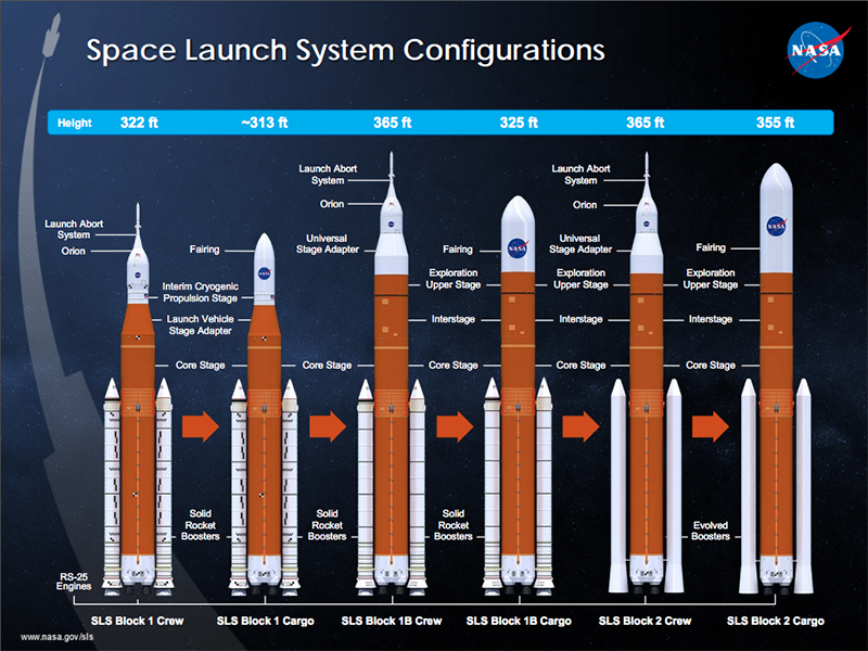 Proposed NASA Budget Signals Changes To Space Launch System