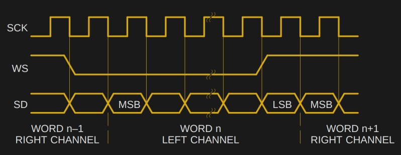 Timing diagram for the I2S lines, from the Philips specification document.