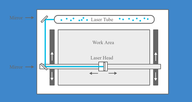 A Laser Cutting 101 | Hackaday
