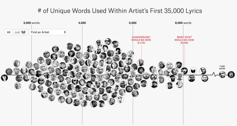 By The Numbers: Which Rapper's Rhymes Are The Freshest