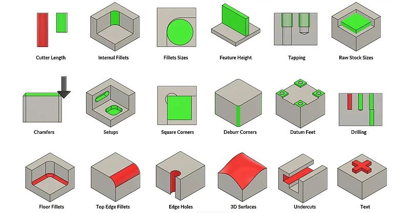 Design Tips For Easier CNC Milling