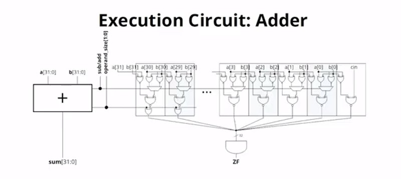 FPGA Soft CPU Is Superscalar   Hackaday