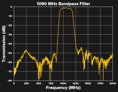 a third use of the term bandwidth is to describe the range of frequencies  passed by a system, such as a filter, amplifier, or the telephone system  described
