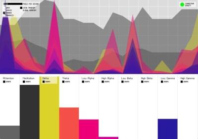 Mindflex Brainwave Chart