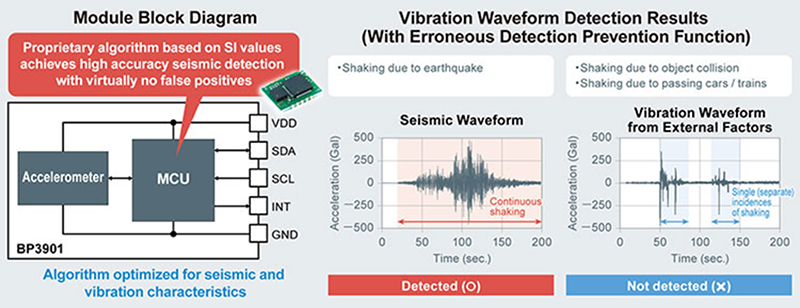 Earthquake Detection On A Chip